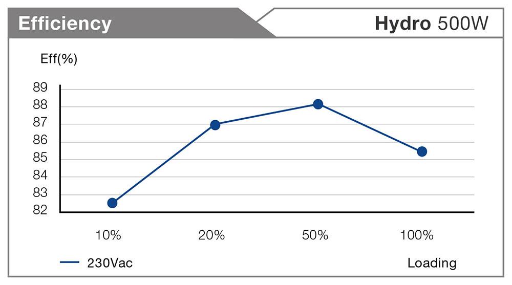fsp-hydro-500w-hd500-enerji-tuketim-degeri-bronze-sertifika-psu.jpg