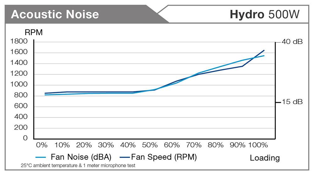 fsp-hydro-500w-hd500-fan-ses-duzeyi-nasil.jpg
